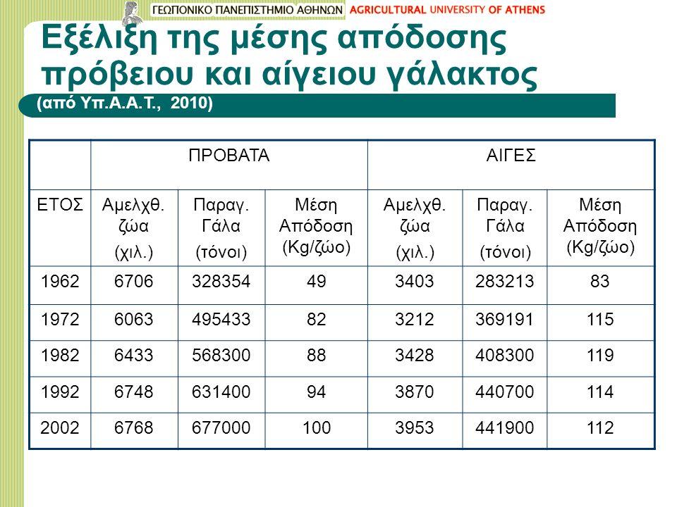 Εξέλιξη της μέσης απόδοσης πρόβειου και αίγειου γάλακτος ΠΡΟΒΑΤΑΑΙΓΕΣ ΕΤΟΣΑμελχθ. ζώα (χιλ.) Παραγ. Γάλα (τόνοι) Μέση Απόδοση (Kg/ζώο) Αμελχθ. ζώα (χι