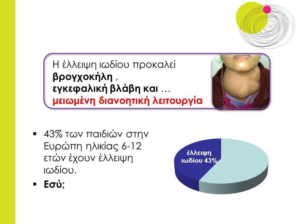  43% των παιδιών στην Ευρώπη ηλικίας 6-12 ετών έχουν έλλειψη ιωδίου.