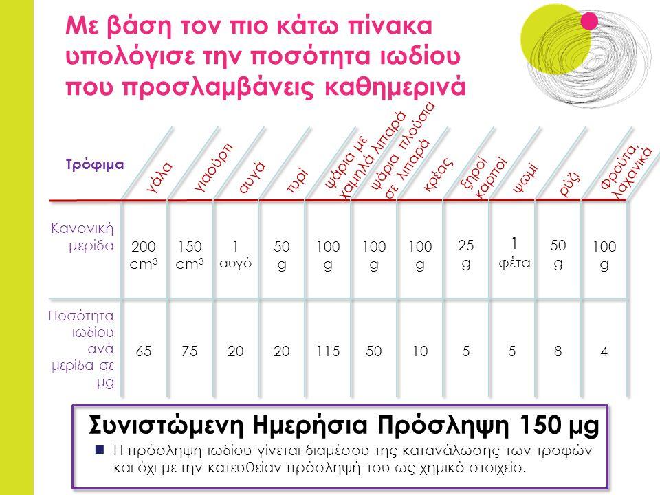 Με βάση τον πιο κάτω πίνακα υπολόγισε την ποσότητα ιωδίου που προσλαμβάνεις καθημερινά Συνιστώμενη Ημερήσια Πρόσληψη 150 µg Η πρόσληψη ιωδίου γίνεται διαμέσου της κατανάλωσης των τροφών και όχι με την κατευθείαν πρόσληψή του ως χημικό στοιχείο.