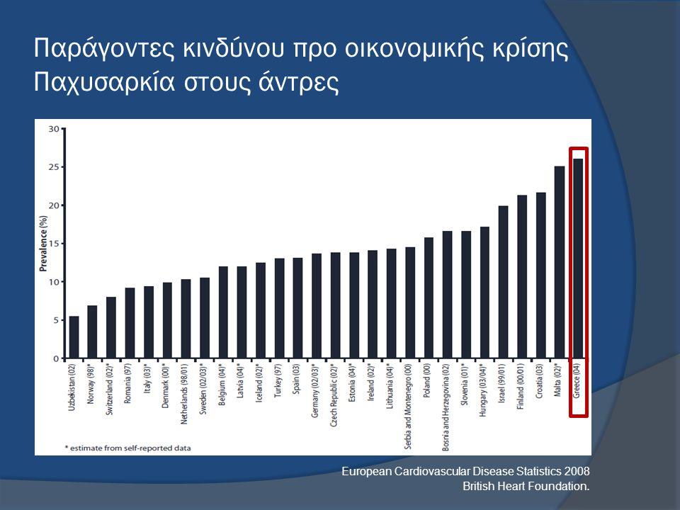 Παράγοντες κινδύνου προ οικονομικής κρίσης Παχυσαρκία στους άντρες European Cardiovascular Disease Statistics 2008 British Heart Foundation.