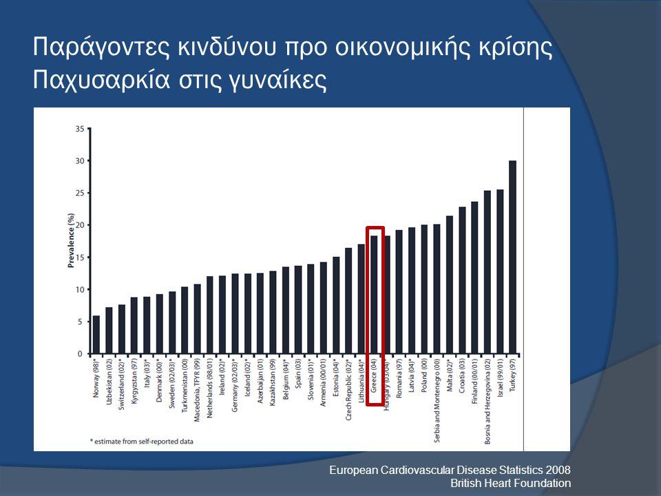 European Cardiovascular Disease Statistics 2008 British Heart Foundation Παράγοντες κινδύνου προ οικονομικής κρίσης Παχυσαρκία στις γυναίκες