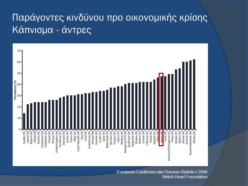 European Cardiovascular Disease Statistics 2008 British Heart Foundation Παράγοντες κινδύνου προ οικονομικής κρίσης Κάπνισμα - άντρες