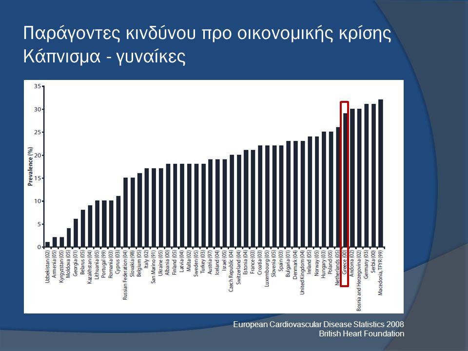 European Cardiovascular Disease Statistics 2008 British Heart Foundation Παράγοντες κινδύνου προ οικονομικής κρίσης Κάπνισμα - γυναίκες