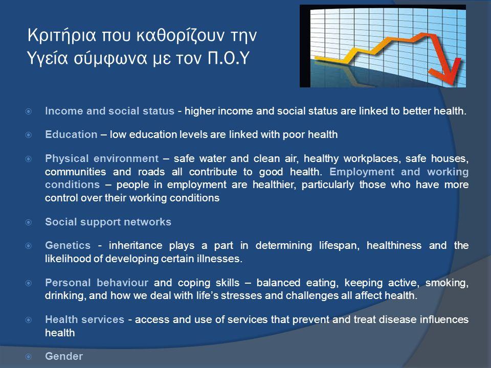Κριτήρια που καθορίζουν την Υγεία σύμφωνα με τον Π.Ο.Υ  Income and social status - higher income and social status are linked to better health.