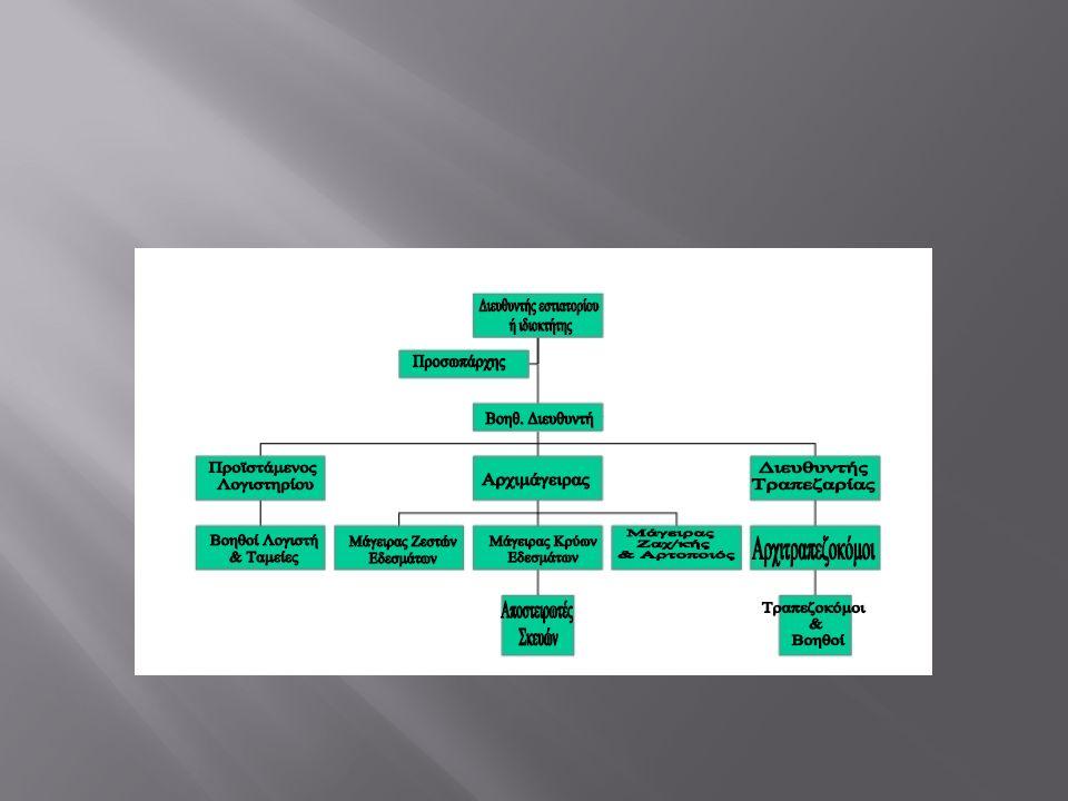 Βασικά σημεία  Έλεγχος πρώτων υλών και συνθηκών αποθήκευσης  Καθαρότητα και συντήρηση εξοπλισμού παραγωγής  Καθαρότητα & υγιεινή του προσωπικού παραγωγής  Συνδυασμός χρόνου / θερμοκρασίας για τη διατήρηση – διάθεση των φαγητών  Ευρωπαϊκή οδηγία (93/43) η εναρμόνιση ξεκινά με την ελληνική νομοθεσία το 2000.