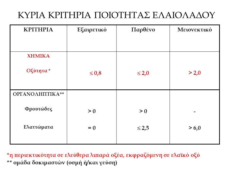 ΚΥΡΙΑ ΚΡΙΤΗΡΙΑ ΠΟΙΟΤΗΤΑΣ ΕΛΑΙΟΛΑΔΟΥ ΚΡΙΤΗΡΙΑΕξαιρετικόΠαρθένοΜειονεκτικό ΧΗΜΙΚΑ Οξύτητα *  0,8  2,0 > 2,0 ΟΡΓΑΝΟΛΗΠΤΙΚΑ ** Φρουτώδες Ελαττώματα > 0= 0 > 0= 0 > 0  2,5 - > 6,0 *η περιεκτικότητα σε ελεύθερα λιπαρά οξέα, εκφραζόμενη σε ελαϊκό οξύ ** ομάδα δοκιμαστών (οσμή ή/και γεύση)