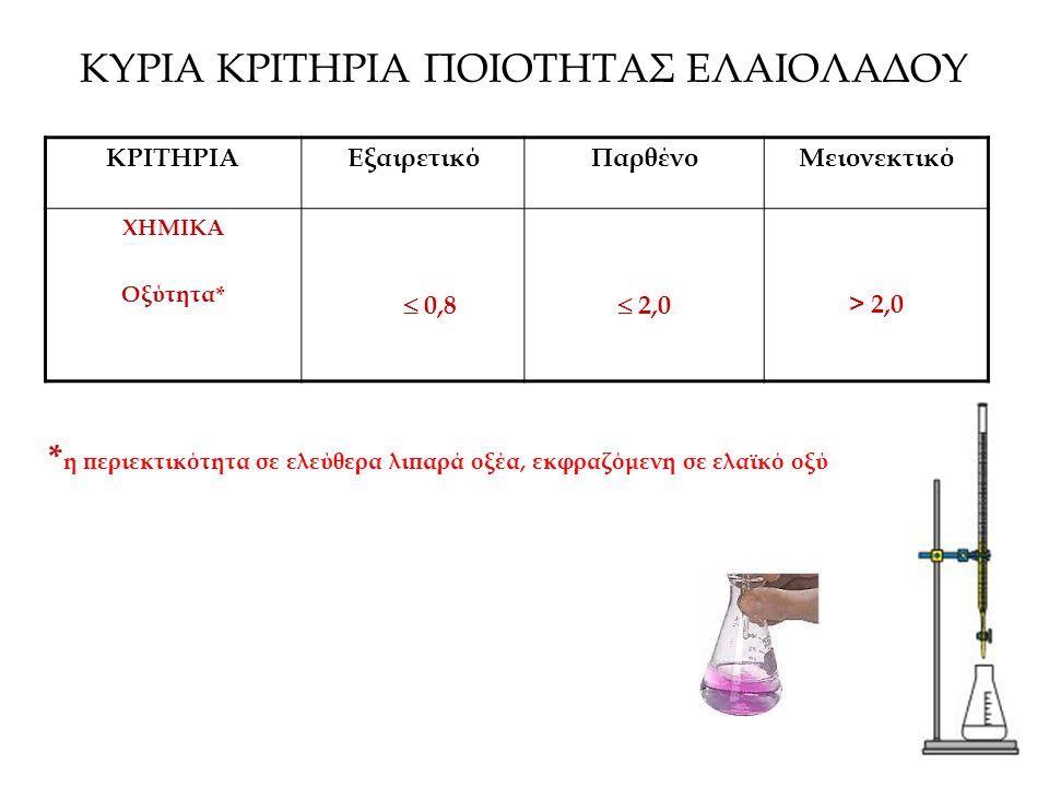 ΚΥΡΙΑ ΚΡΙΤΗΡΙΑ ΠΟΙΟΤΗΤΑΣ ΕΛΑΙΟΛΑΔΟΥ ΚΡΙΤΗΡΙΑΕξαιρετικόΠαρθένοΜειονεκτικό ΧΗΜΙΚΑ Οξύτητα*  0,8  2,0 > 2,0 * η περιεκτικότητα σε ελεύθερα λιπαρά οξέα, εκφραζόμενη σε ελαϊκό οξύ