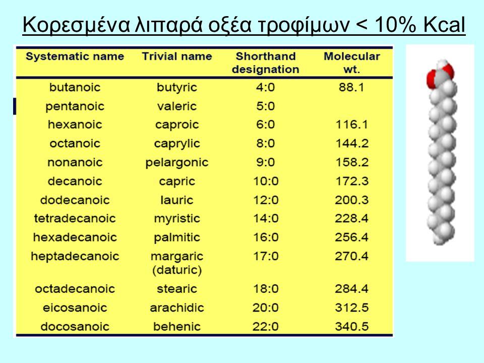 Κορεσμένα λιπαρά οξέα τροφίμων < 10% Kcal