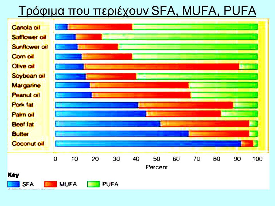 Τρόφιμα που περιέχουν SFA, MUFA, PUFA