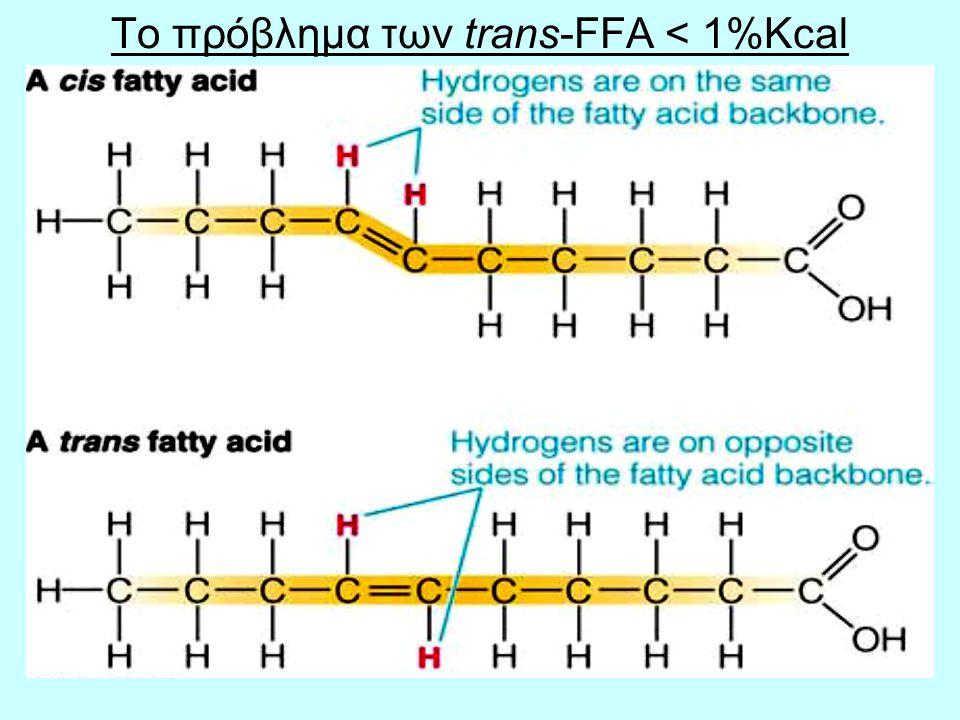 Το πρόβλημα των trans-FFA < 1%Kcal
