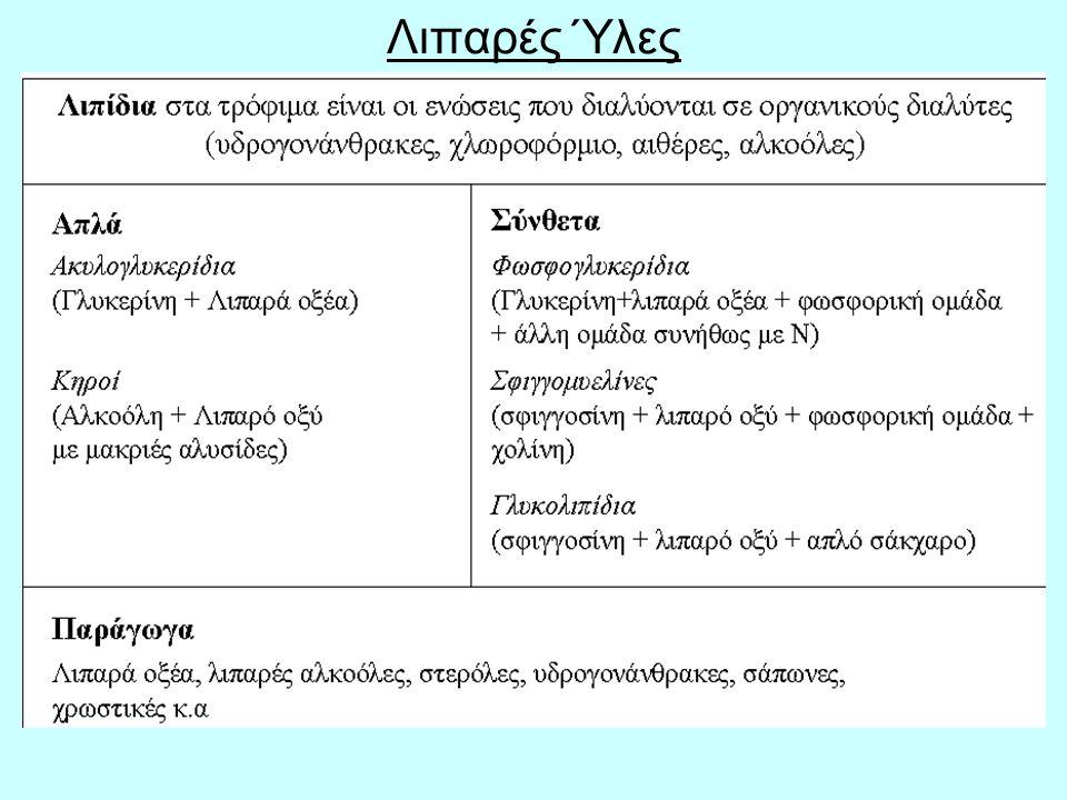 27 Διανομή των παραγώγων των Α.Λ.Ο στο σώμα μετά τις βιοσυνθέσεις στο ήπαρ To είδος του πολυακόρεστου λιπαρού οξέως που βρίσκεται ενσωματωμένο στα φωσφολιπίδια της κυτταρικής μεμβράνης εξαρτάται από το λόγο LA (18:2) / ALA (18:3) της διατροφής.