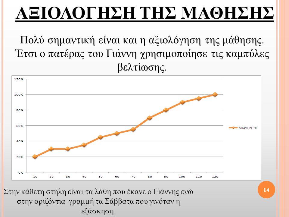 14 Στην κάθετη στήλη είναι τα λάθη που έκανε ο Γιάννης ενώ στην οριζόντια γραμμή τα Σάββατα που γινόταν η εξάσκηση. ΑΞΙΟΛΟΓΗΣΗ ΤΗΣ ΜΑΘΗΣΗΣ Πολύ σημαντ