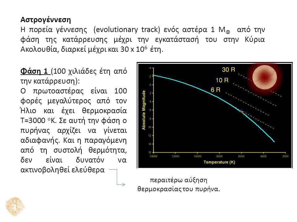 Αστρογέννεση Η πορεία γέννεσης (evolutionary track) ενός αστέρα 1 M  από την φάση της κατάρρευσης μέχρι την εγκατάστασή του στην Κύρια Ακολουθία, δια