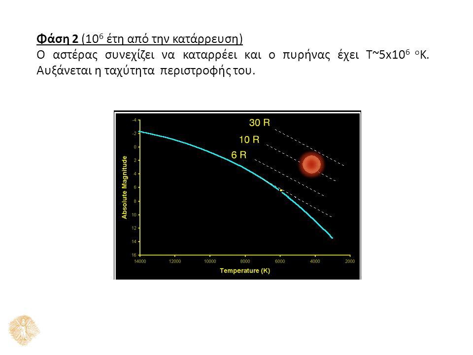 Φάση 2 (10 6 έτη από την κατάρρευση) Ο αστέρας συνεχίζει να καταρρέει και ο πυρήνας έχει Τ~5x10 6 ο Κ. Αυξάνεται η ταχύτητα περιστροφής του.