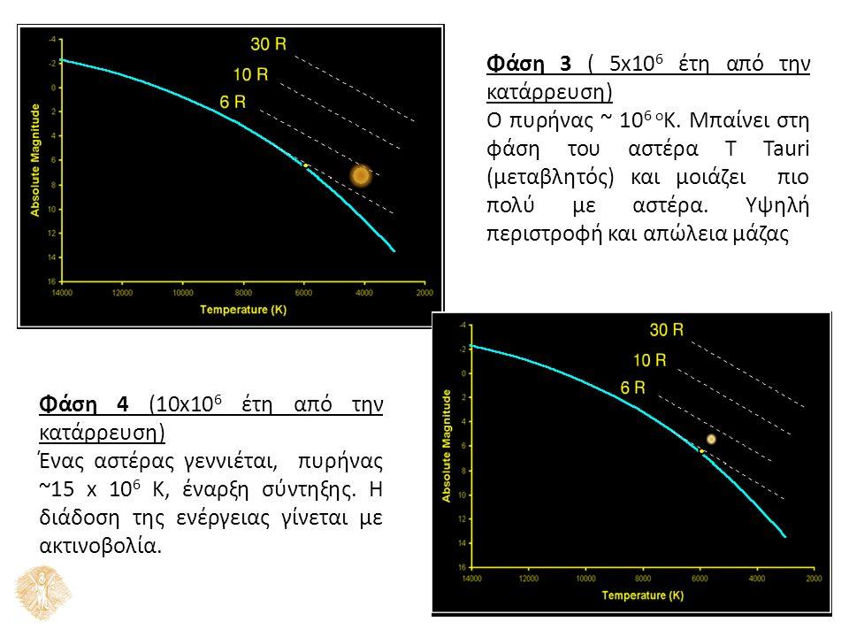 Φάση 3 ( 5x10 6 έτη από την κατάρρευση) Ο πυρήνας ~ 10 6 ο Κ. Μπαίνει στη φάση του αστέρα Τ Tauri (μεταβλητός) και μοιάζει πιο πολύ με αστέρα. Υψηλή π