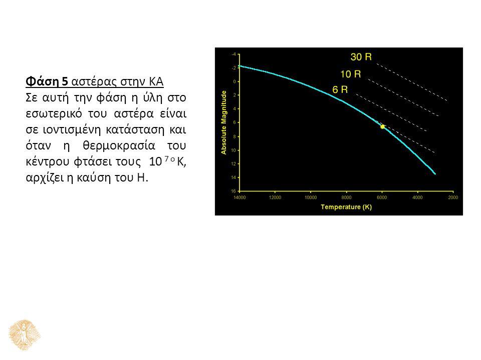 Φάση 5 αστέρας στην ΚΑ Σε αυτή την φάση η ύλη στο εσωτερικό του αστέρα είναι σε ιοντισμένη κατάσταση και όταν η θερμοκρασία του κέντρου φτάσει τους 10