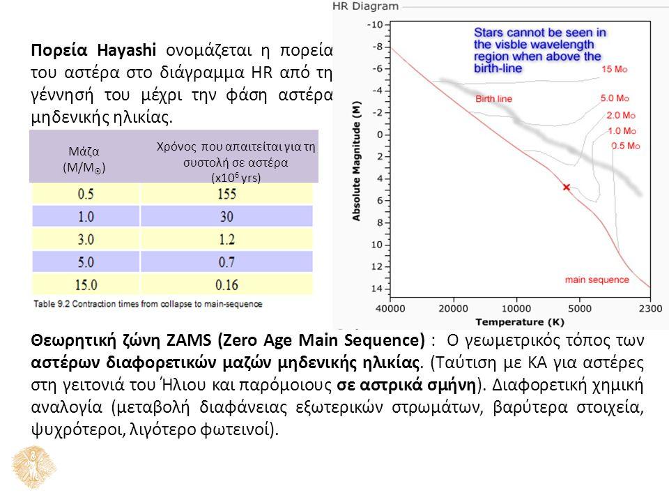 Πορεία Hayashi ονομάζεται η πορεία του αστέρα στο διάγραμμα HR από τη γέννησή του μέχρι την φάση αστέρα μηδενικής ηλικίας. Θεωρητική ζώνη ZAMS (Zero A