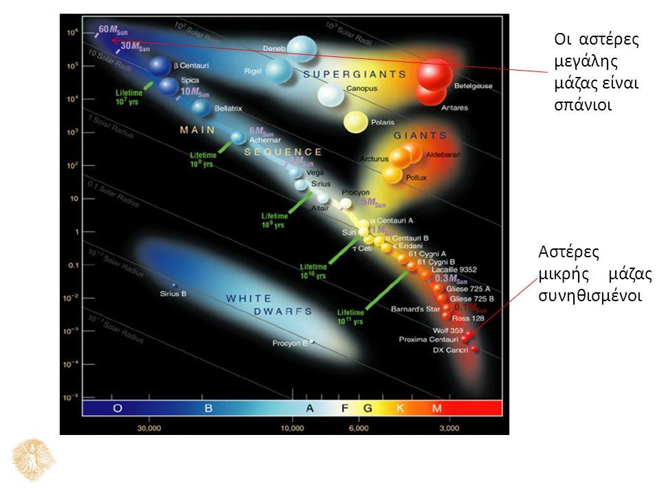 Οι αστέρες μεγάλης μάζας είναι σπάνιοι Αστέρες μικρής μάζας συνηθισμένοι