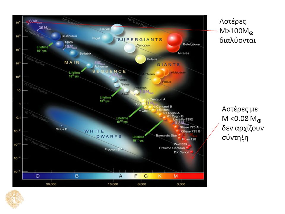 Αστέρες Μ>100M  διαλύονται Αστέρες με Μ <0.08 M  δεν αρχίζουν σύντηξη