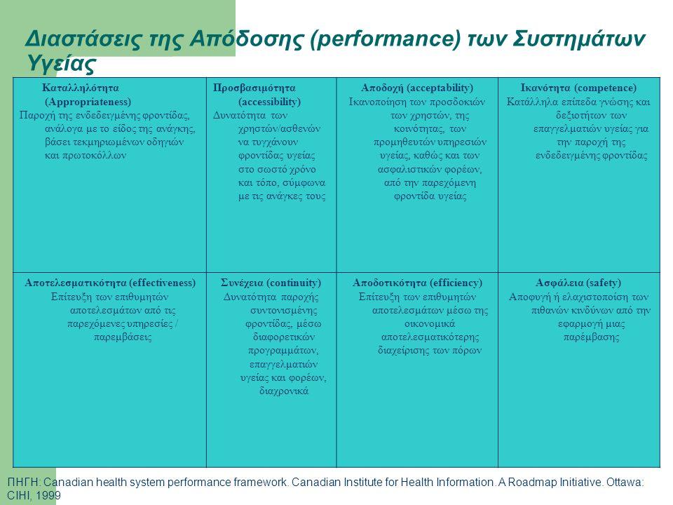 Διαστάσεις της Απόδοσης (performance) των Συστημάτων Υγείας Καταλληλότητα (Appropriateness) Παροχή της ενδεδειγμένης φροντίδας, ανάλογα με το είδος τη