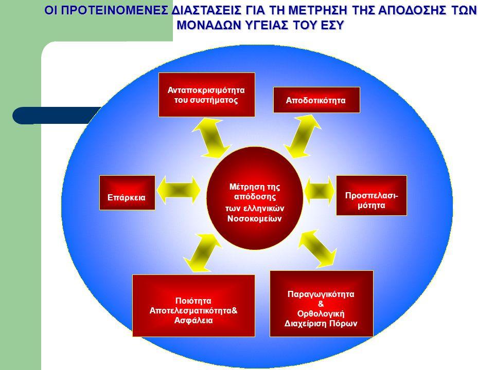 Αποδοτικότητα Παραγωγικότητα & Ορθολογική Διαχείριση Πόρων Επάρκεια Ποιότητα Αποτελεσματικότητα& Ασφάλεια Ανταποκρισιμότητα του συστήματος Μέτρηση της