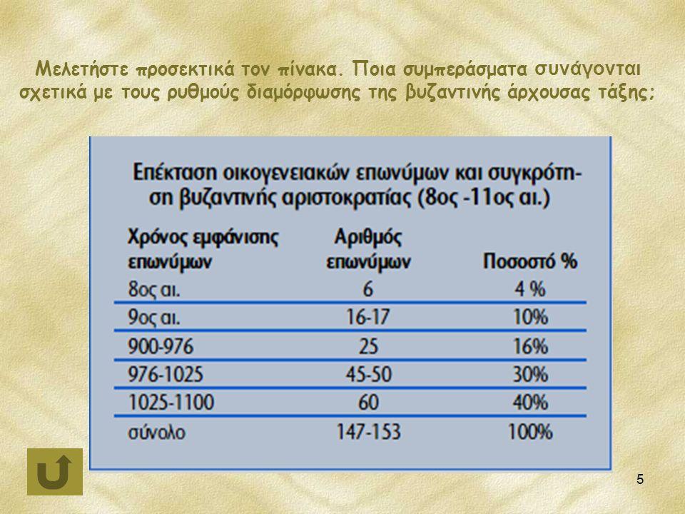 5 Μελετήστε προσεκτικά τον πίνακα. Ποια συμπεράσματα συνάγονται σχετικά με τους ρυθμούς διαμόρφωσης της βυζαντινής άρχουσας τάξης;