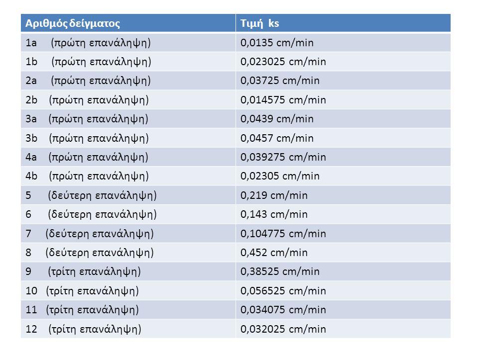 Αριθμός δείγματοςΤιμή ks 1a (πρώτη επανάληψη)0,0135 cm/min 1b (πρώτη επανάληψη)0,023025 cm/min 2a (πρώτη επανάληψη)0,03725 cm/min 2b (πρώτη επανάληψη)0,014575 cm/min 3a (πρώτη επανάληψη)0,0439 cm/min 3b (πρώτη επανάληψη)0,0457 cm/min 4a (πρώτη επανάληψη)0,039275 cm/min 4b (πρώτη επανάληψη)0,02305 cm/min 5 (δεύτερη επανάληψη)0,219 cm/min 6 (δεύτερη επανάληψη)0,143 cm/min 7 (δεύτερη επανάληψη)0,104775 cm/min 8 (δεύτερη επανάληψη)0,452 cm/min 9 (τρίτη επανάληψη)0,38525 cm/min 10 (τρίτη επανάληψη)0,056525 cm/min 11 (τρίτη επανάληψη)0,034075 cm/min 12 (τρίτη επανάληψη)0,032025 cm/min