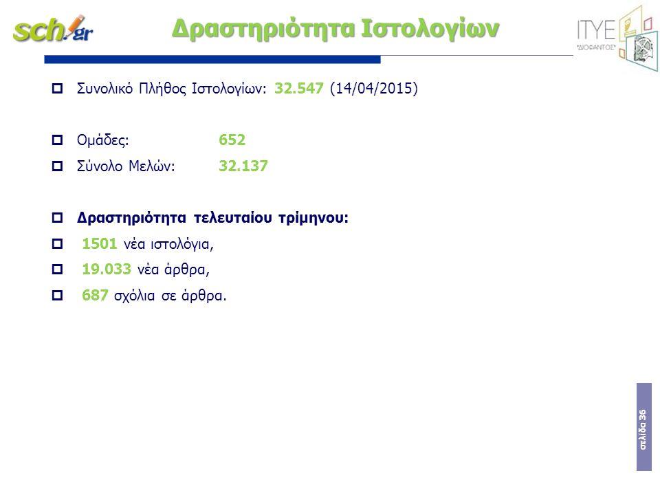σελίδα 36 Δραστηριότητα Ιστολογίων  Συνολικό Πλήθος Ιστολογίων: 32.547 (14/04/2015)  Ομάδες: 652  Σύνολο Μελών: 32.137  Δραστηριότητα τελευταίου τ