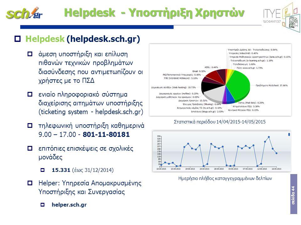σελίδα 44 Helpdesk - Υποστήριξη Χρηστών  Helpdesk (helpdesk.sch.gr)  άμεση υποστήριξη και επίλυση πιθανών τεχνικών προβλημάτων διασύνδεσης που αντιμ