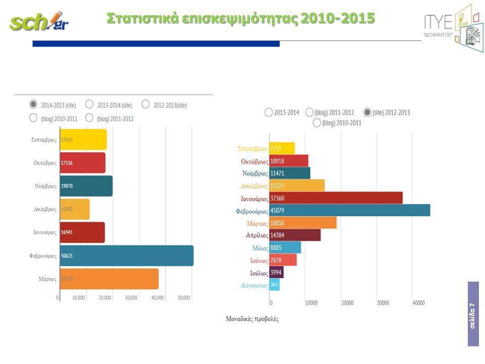 σελίδα 7 Στατιστικά επισκεψιμότητας 2010-2015