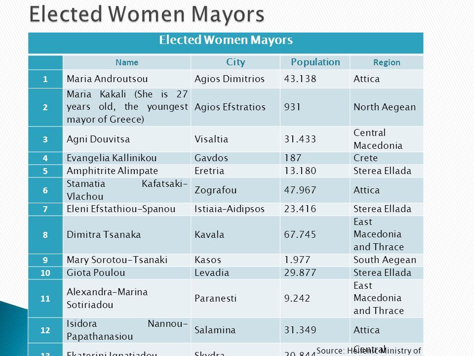 Elected Women Mayors Name CityPopulation Region 1 Maria AndroutsouAgios Dimitrios43.138Attica 2 Maria Kakali (She is 27 years old, the youngest mayor of Greece) Agios Efstratios931North Aegean 3 Agni DouvitsaVisaltia31.433 Central Macedonia 4 Evangelia KallinikouGavdos187Crete 5 Amphitrite AlimpateEretria13.180Sterea Ellada 6 Stamatia Kafatsaki- Vlachou Zografou47.967Attica 7 Eleni Efstathiou-SpanouIstiaia–Aidipsos23.416Sterea Ellada 8 Dimitra TsanakaKavala67.745 East Macedonia and Thrace 9 Mary Sorotou-TsanakiKasos1.977South Aegean 10 Giota PoulouLevadia29.877Sterea Ellada 11 Alexandra-Marina Sotiriadou Paranesti9.242 East Macedonia and Thrace 12 Isidora Nannou- Papathanasiou Salamina31.349Attica 13 Ekaterini IgnatiadouSkydra20.844 Central Macedonia 14 Stavroula Mpraimi-MpotsiSouli16.931Epirus 15 Maria Kamma-AliferiTilos1.136South Aegean Source: Hellenic Ministry of Interior