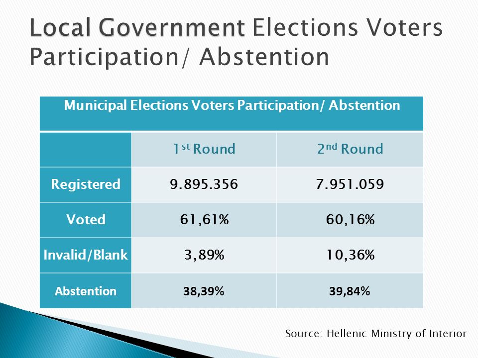 Municipal Elections Voters Participation/ Abstention 1 st Round2 nd Round Registered9.895.3567.951.059 Voted61,61%60,16% Invalid/Blank3,89%10,36% Abstention38,39%39,84% Source: Hellenic Ministry of Interior