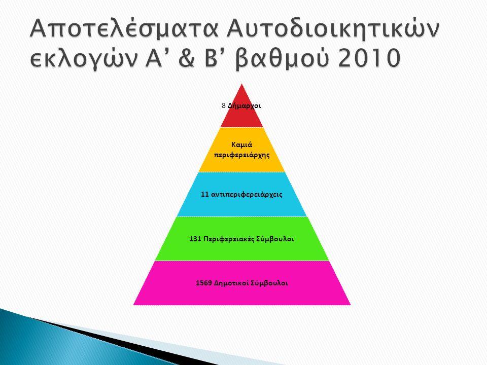 8 Δήμαρχοι Καμιά περιφερειάρχης 11 αντιπεριφερειάρχεις 131 Περιφερειακές Σύμβουλοι 1569 Δημοτικοί Σύμβουλοι