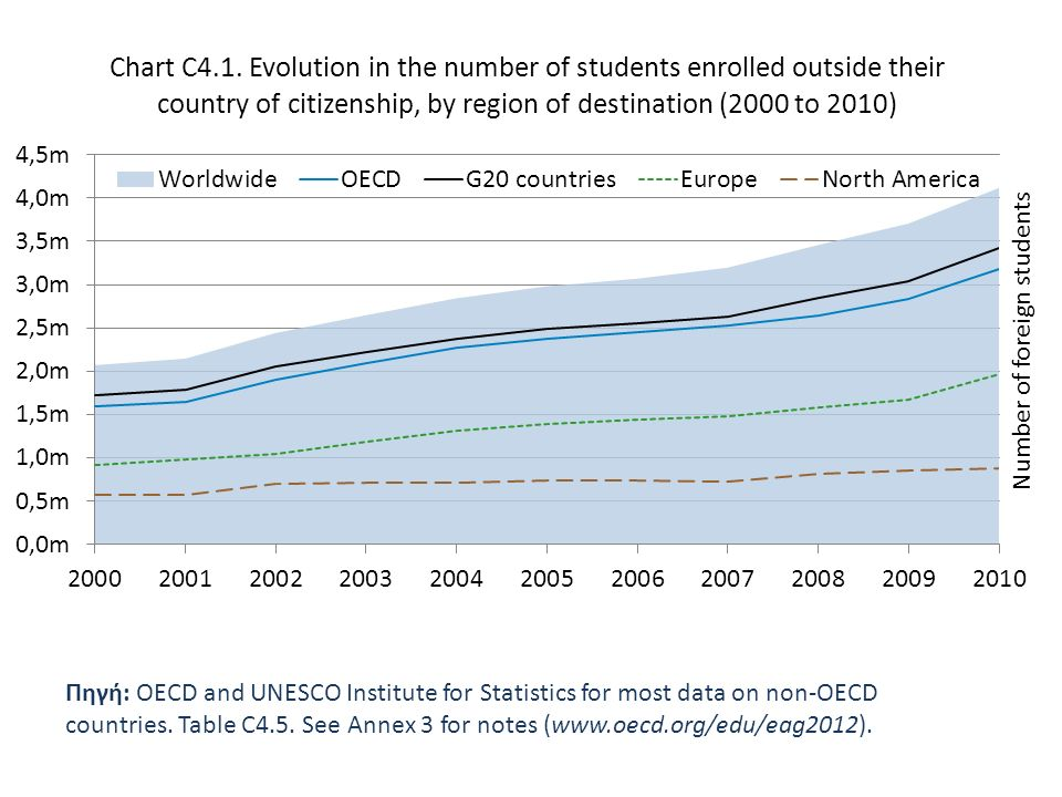 Πηγή: OECD and UNESCO Institute for Statistics for most data on non-OECD countries.