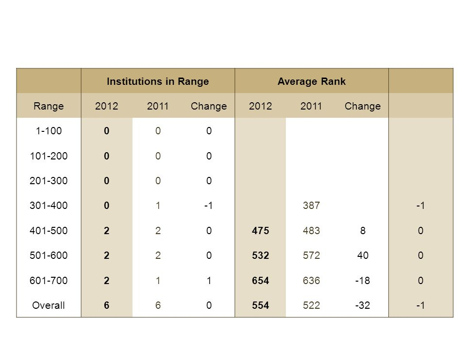 Institutions in RangeAverage Rank Range20122011Change20122011Change 1-100000 101-200000 201-300000 301-40001 387 401-50022047548380 501-60022053257240