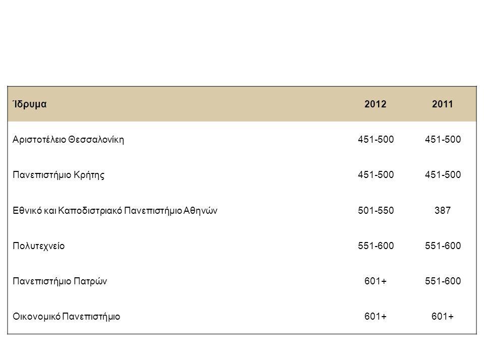Ίδρυμα 20122011 Αριστοτέλειο Θεσσαλονίκη 451-500 Πανεπιστήμιο Κρήτης 451-500 Εθνικό και Καποδιστριακό Πανεπιστήμιο Αθηνών 501-550387 Πολυτεχνείο 551-6