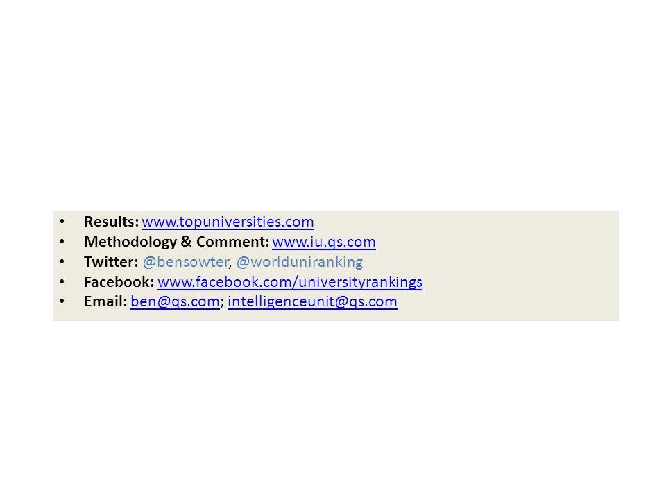 Results: www.topuniversities.comwww.topuniversities.com Methodology & Comment: www.iu.qs.comwww.iu.qs.com Twitter: @bensowter, @worlduniranking Facebo