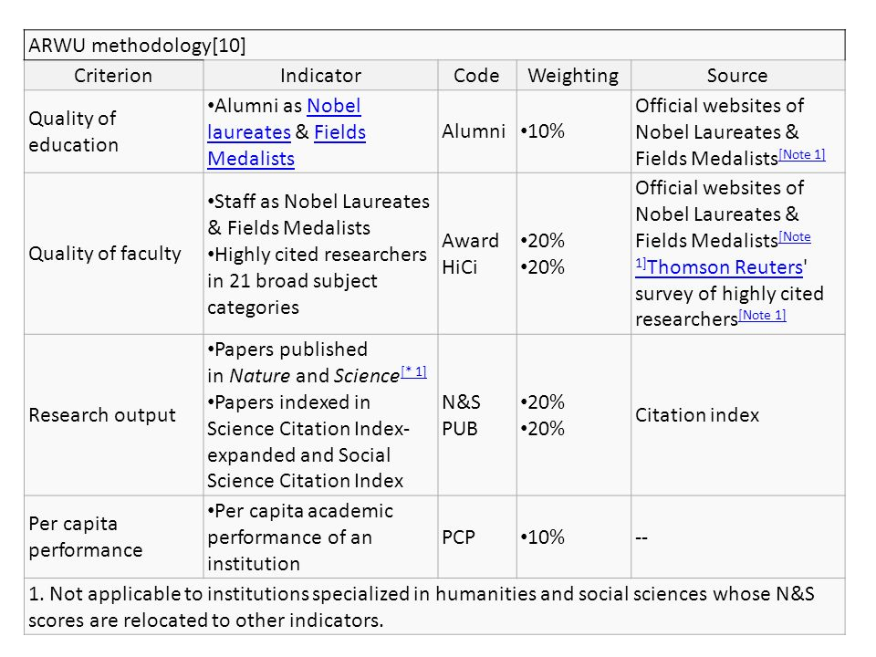 ARWU methodology[10] CriterionIndicatorCodeWeightingSource Quality of education Alumni as Nobel laureates & Fields MedalistsNobel laureatesFields Medalists Alumni 10% Official websites of Nobel Laureates & Fields Medalists [Note 1] [Note 1] Quality of faculty Staff as Nobel Laureates & Fields Medalists Highly cited researchers in 21 broad subject categories Award HiCi 20% Official websites of Nobel Laureates & Fields Medalists [Note 1] Thomson Reuters survey of highly cited researchers [Note 1] [Note 1] Thomson Reuters [Note 1] Research output Papers published in Nature and Science [* 1] [* 1] Papers indexed in Science Citation Index- expanded and Social Science Citation Index N&S PUB 20% Citation index Per capita performance Per capita academic performance of an institution PCP 10%-- 1.