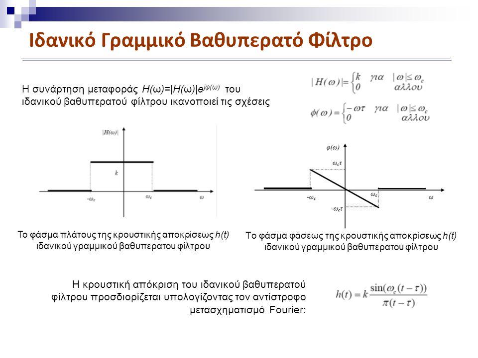 Ιδανικό Γραμμικό Βαθυπερατό Φίλτρο Η συνάρτηση μεταφοράς H(ω)=|H(ω)|e jφ(ω) του ιδανικού βαθυπερατού φίλτρου ικανοποιεί τις σχέσεις Το φάσμα πλάτους της κρουστικής αποκρίσεως h(t) ιδανικού γραμμικού βαθυπερατου φίλτρου Tο φάσμα φάσεως της κρουστικής αποκρίσεως h(t) ιδανικού γραμμικού βαθυπερατου φίλτρου Η κρουστική απόκριση του ιδανικού βαθυπερατού φίλτρου προσδιορίζεται υπολογίζοντας τον αντίστροφο μετασχηματισμό Fourier:
