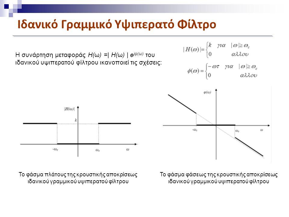 Ιδανικό Γραμμικό Υψιπερατό Φίλτρο Η συνάρτηση μεταφοράς H(ω) =| H(ω) | e jφ(ω) του ιδανικού υψιπερατού φίλτρου ικανοποιεί τις σχέσεις: Το φάσμα πλάτους της κρουστικής αποκρίσεως ιδανικού γραμμικού υψιπερατού φίλτρου Το φάσμα φάσεως της κρουστικής αποκρίσεως ιδανικού γραμμικού υψιπερατού φίλτρου