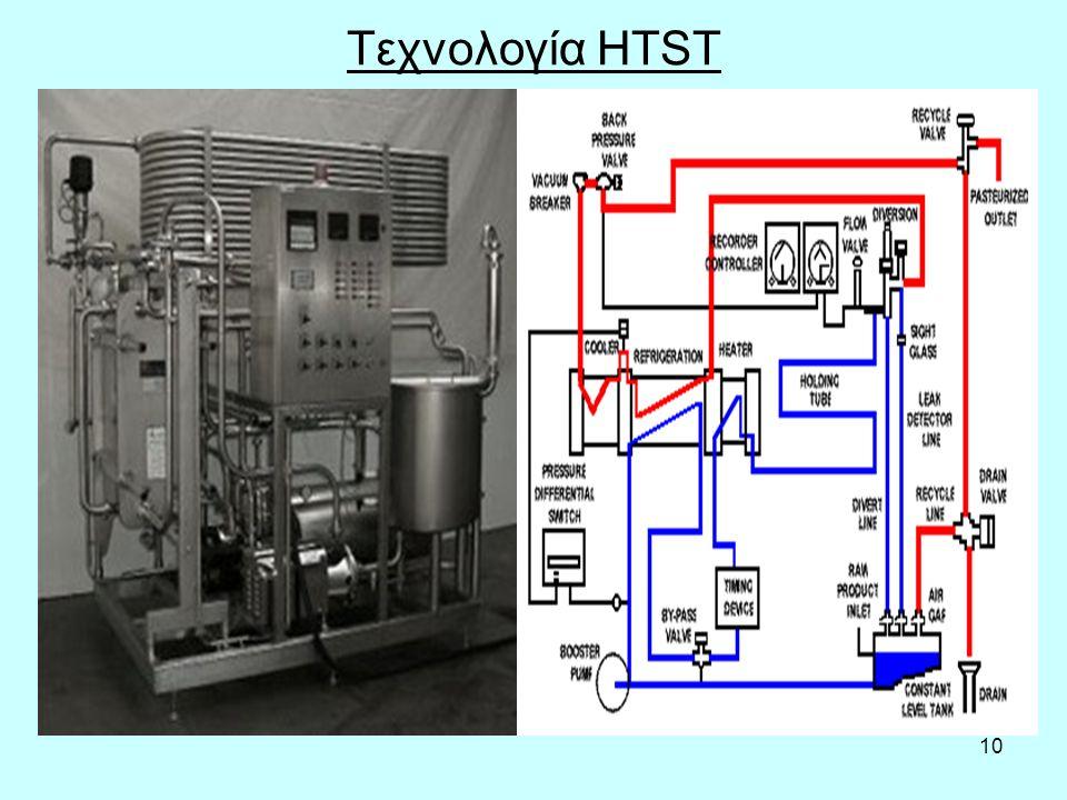 10 Τεχνολογία HTST