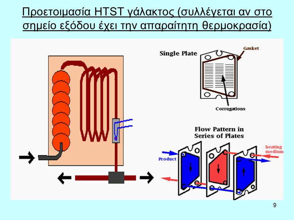 9 Προετοιμασία HTST γάλακτος (συλλέγεται αν στο σημείο εξόδου έχει την απαραίτητη θερμοκρασία)