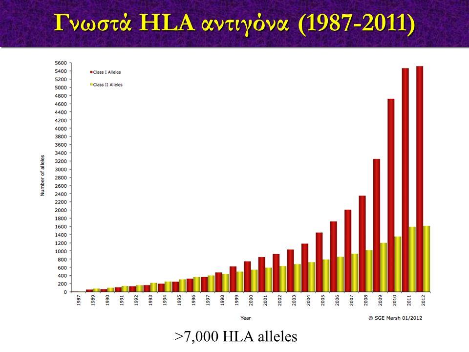 Γνωστά HLA αντιγόνα (1987-2011) >7,000 HLA alleles