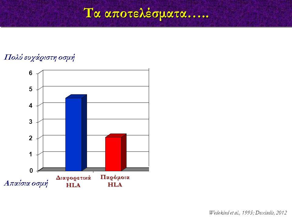 Τα αποτελέσματα….. 0 Διαφορετικά HLA Παρόμοια HLA 1 2 3 4 5 6 Πολύ ευχάριστη οσμή Κοπέλες που χρησιμοποιούν αντισυλληπτικό χάπι Απαίσια οσμή Διαφορετι
