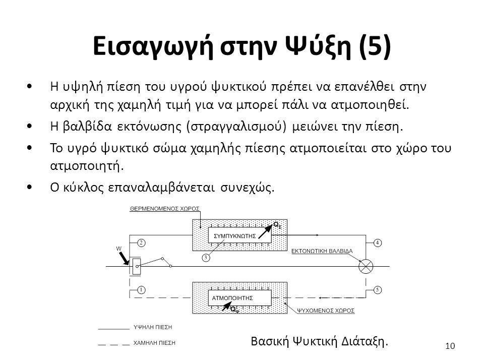 Εισαγωγή στην Ψύξη (5) Βασική Ψυκτική Διάταξη.