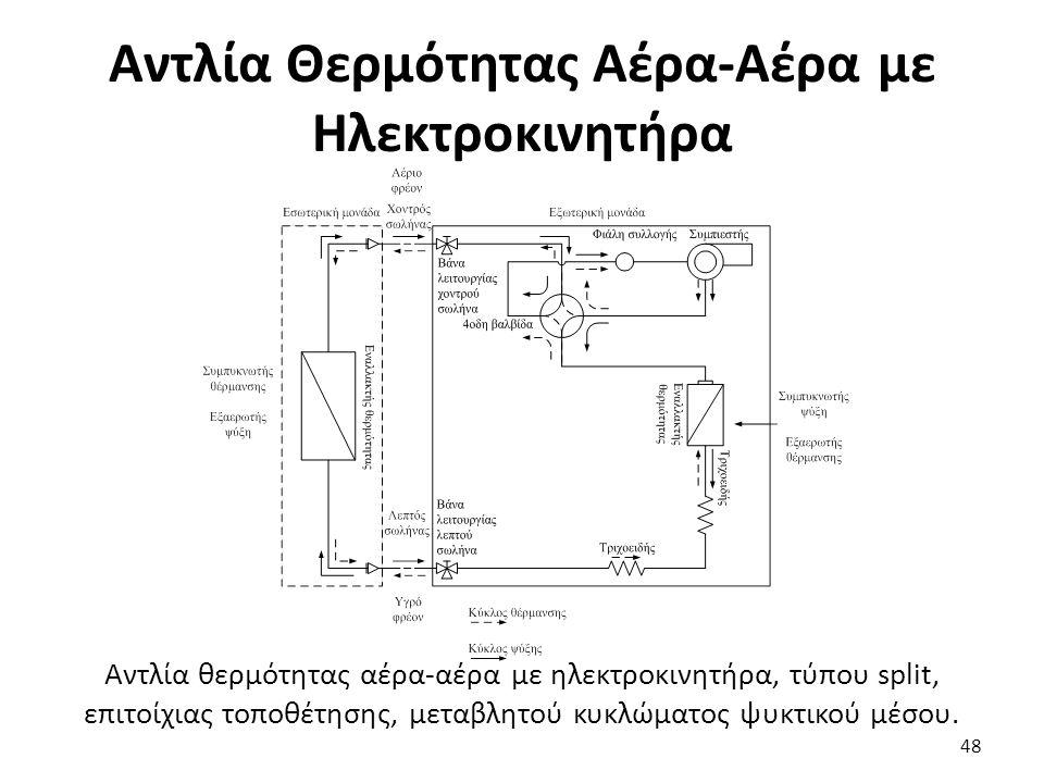 Αντλία Θερμότητας Αέρα-Αέρα με Ηλεκτροκινητήρα 48 Αντλία θερμότητας αέρα-αέρα με ηλεκτροκινητήρα, τύπου split, επιτοίχιας τοποθέτησης, μεταβλητού κυκλώματος ψυκτικού μέσου.