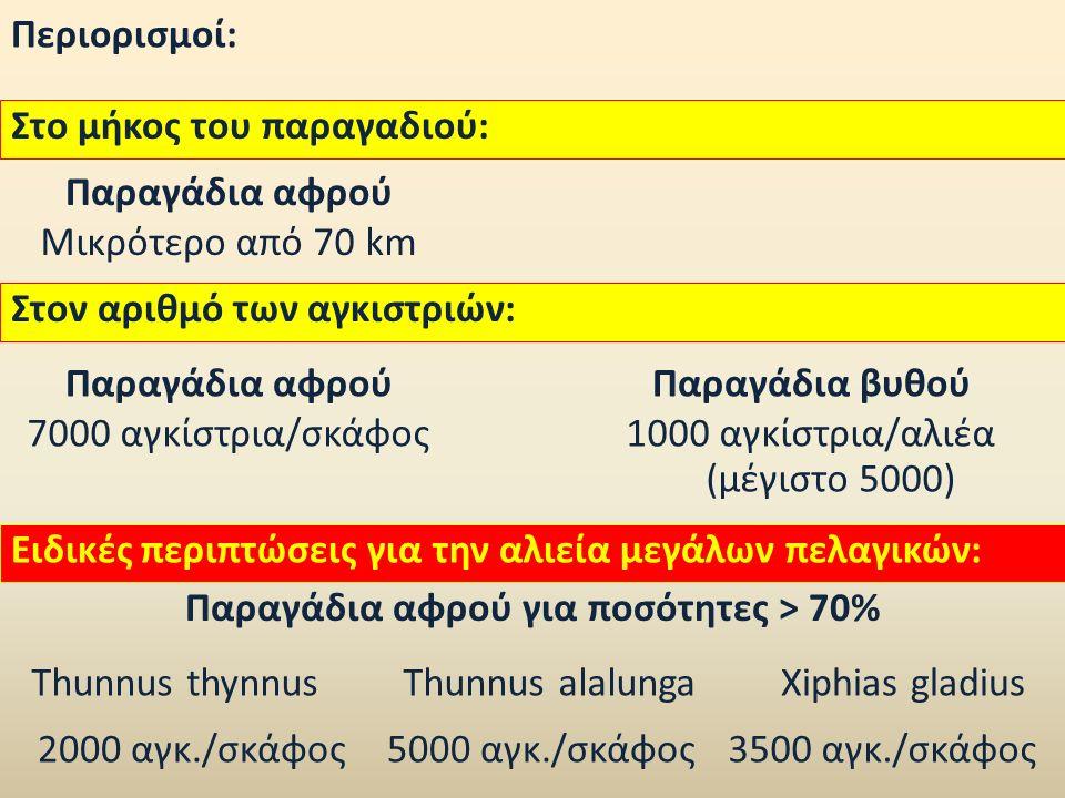 Περιορισμοί: Στον αριθμό των αγκιστριών: Παραγάδια αφρούΠαραγάδια βυθού 7000 αγκίστρια/σκάφος1000 αγκίστρια/αλιέα (μέγιστο 5000) Στο μήκος του παραγαδιού: Παραγάδια αφρού Μικρότερο από 70 km Ειδικές περιπτώσεις για την αλιεία μεγάλων πελαγικών: Παραγάδια αφρού για ποσότητες > 70% Thunnus thynnusXiphias gladiusThunnus alalunga 2000 αγκ./σκάφος5000 αγκ./σκάφος3500 αγκ./σκάφος
