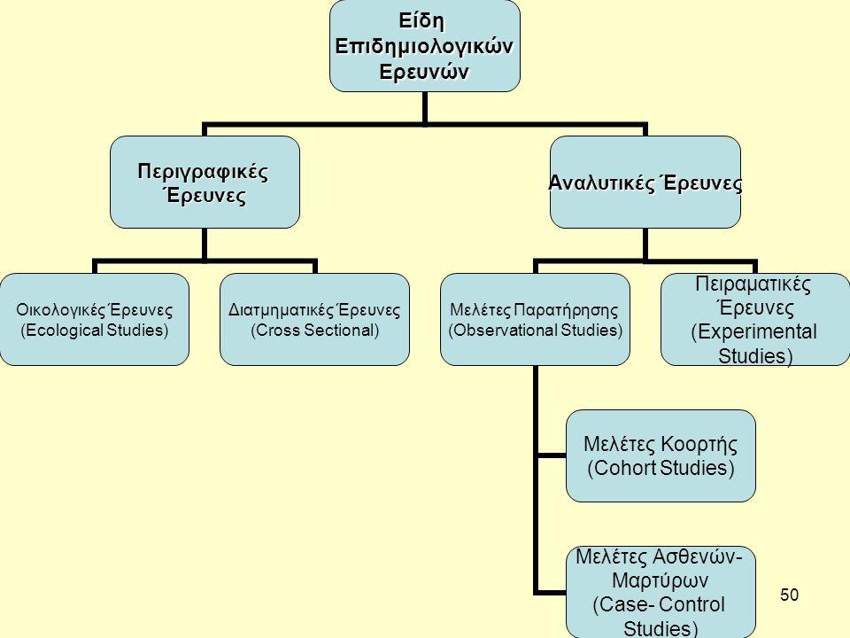50ΕίδηΕπιδημιολογικώνΕρευνών ΠεριγραφικέςΈρευνες Οικολογικές Έρευνες (Ecological Studies) Διατμηματικές Έρευνες (Cross Sectional) Αναλυτικές Έρευνες Μελέτες Παρατήρησης (Observational Studies) Μελέτες Κοορτής (Cohort Studies) Μελέτες Ασθενών- Μαρτύρων (Case- Control Studies) Πειραματικές Έρευνες (Experimental Studies)