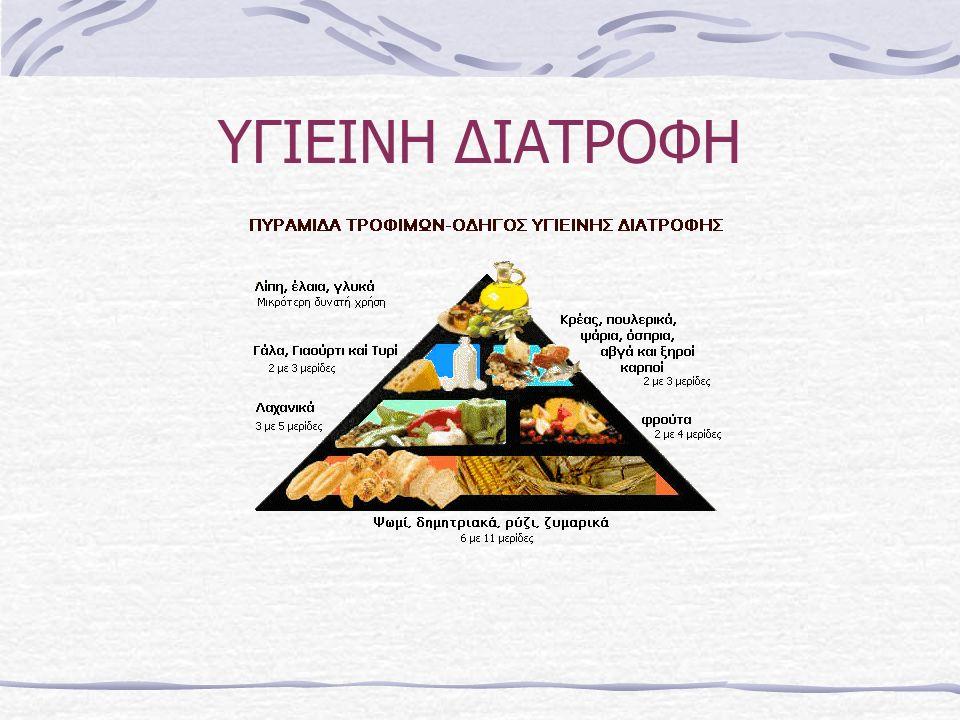 ΠΥΡΑΜΙΔΑ ΔΙΑΤΡΟΦΗΣ www.schools.ac.cy/.../eisigiseis_gia_pyra mida_ygieinis_diatrofis.pdf www.youtube.com/watch?v=9EJg6yt5eSg www.toarkoudi.gr/η-πυραμίδα-της- μεσογειακής-διατροφής/