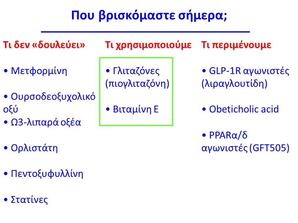 Που βρισκόμαστε σήμερα; Τι δεν «δουλεύει» Μετφορμίνη Ουρσοδεοξυχολικό οξύ Ω3-λιπαρά οξέα Ορλιστάτη Πεντοξυφυλλίνη Στατίνες Τι χρησιμοποιούμε Γλιταζόνες (πιογλιταζόνη) Βιταμίνη Ε Τι περιμένουμε GLP-1R αγωνιστές (λιραγλουτίδη) Obeticholic acid PPARα/δ αγωνιστές (GFT505)